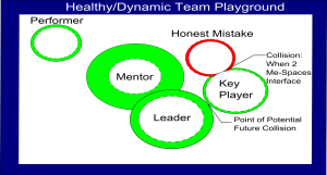 Healthy Dynamic Playground Revealed Color No Label 300x161 WorkSpace Model of Influence
