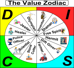 Value Zodiac DISC1 300x276 Exciting New Development   The Value Zodiac Explains a Lot