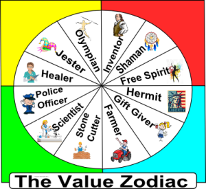 Value Zodiac Framed SKEW 2 300x275 Exciting New Development   The Value Zodiac Explains a Lot