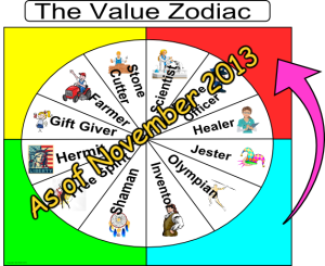 Value Zodiac New Insight 300x245 Exciting New Development   The Value Zodiac Explains a Lot